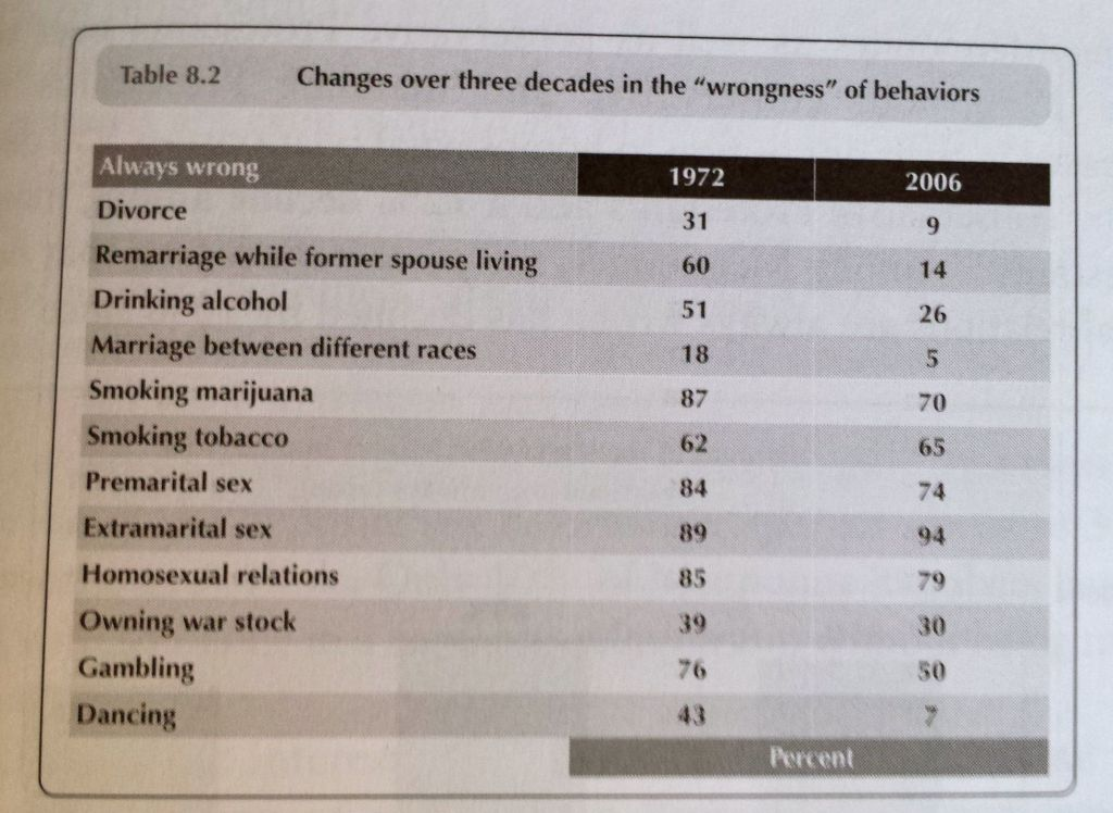 Opinions on GLBT relationships have shifted since the first survey of U.S. Mennonites in 1973.