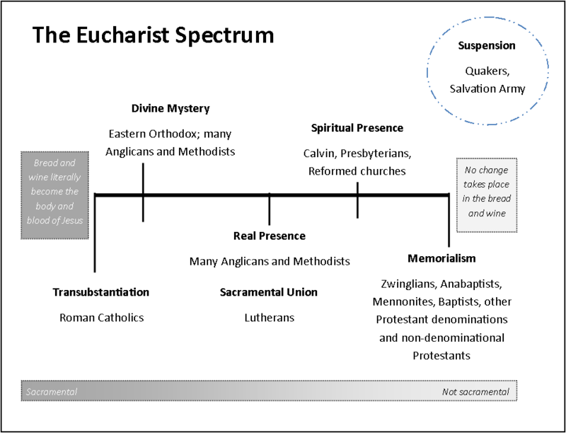 Communion Spectrum